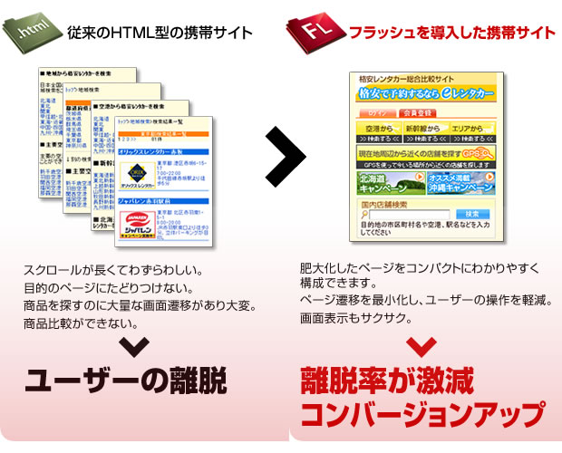 携帯サイト(モバイル)制作